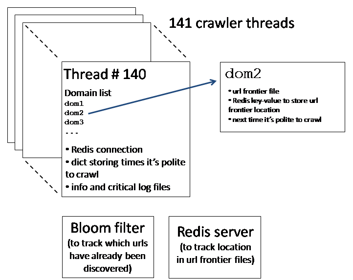 How to crawl a quarter billion webpages in 40 hours | DDI